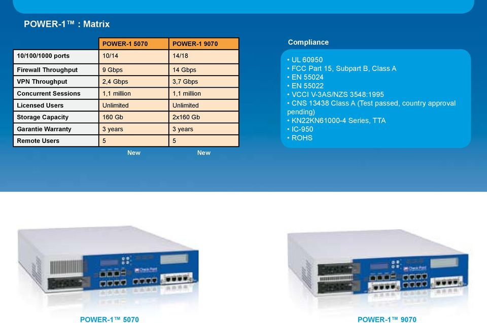 Warranty 3 years 3 years Remote Users 5 5 New New Compliance UL 60950 FCC Part 15, Subpart B, Class A EN 55024 EN 55022 VCCI