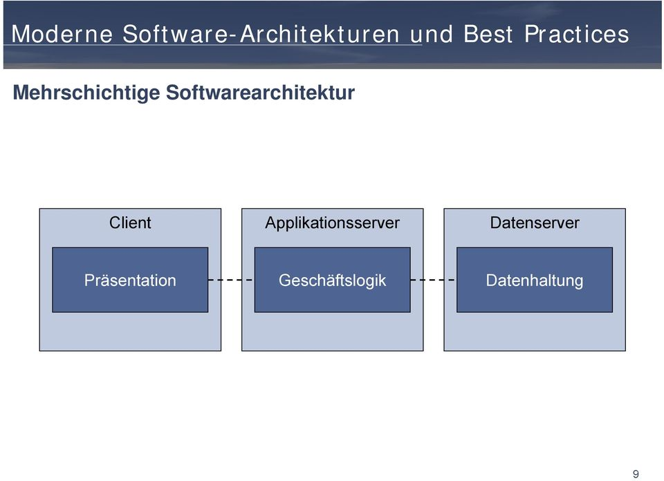 Softwarearchitektur Client