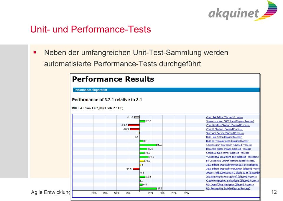 automatisierte Performance-Tests
