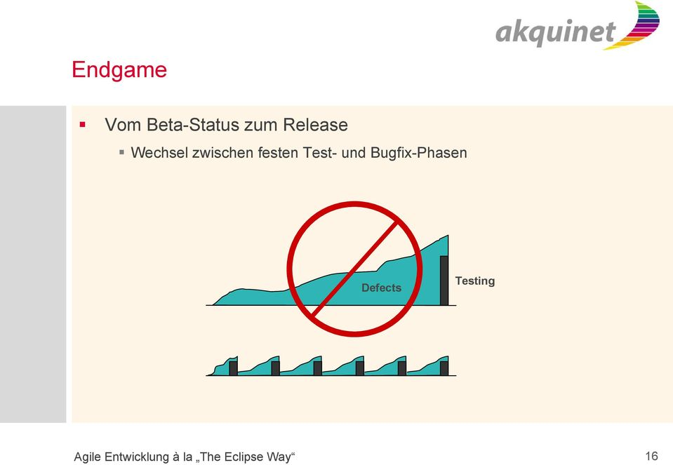 Bugfix-Phasen Defects Testing Agile