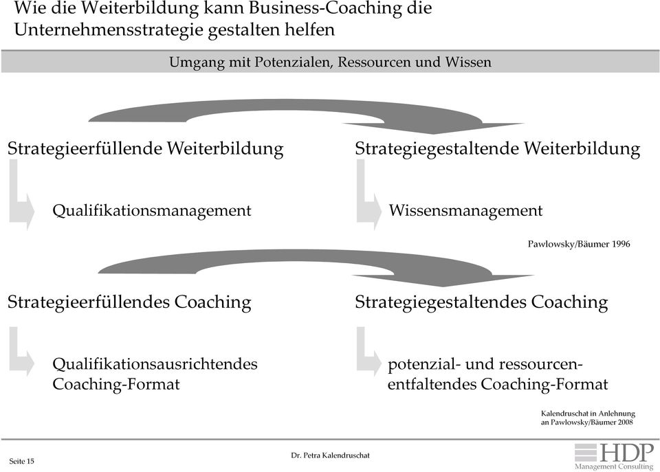 Wissensmanagement Pawlowsky/Bäumer 1996 Strategieerfüllendes Coaching Strategiegestaltendes Coaching