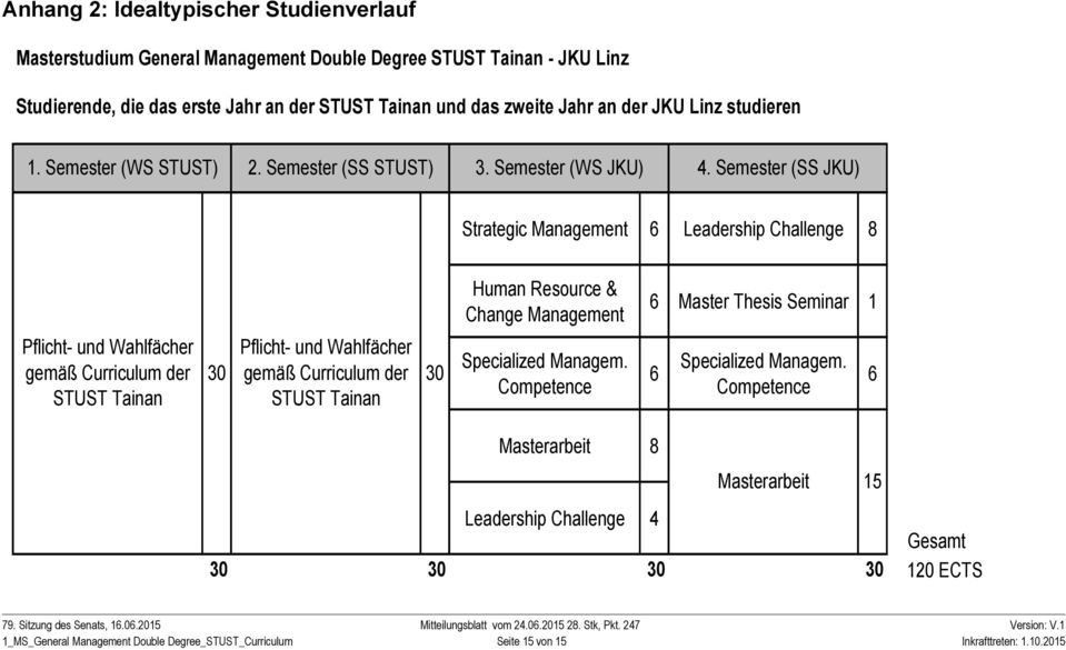 Semester (SS JKU) Strategic Management Leadership Challenge 8 Human Resource & Change Management Master Thesis Seminar 1 Pflicht- und Wahlfächer gemäß Curriculum der STUST Tainan 30