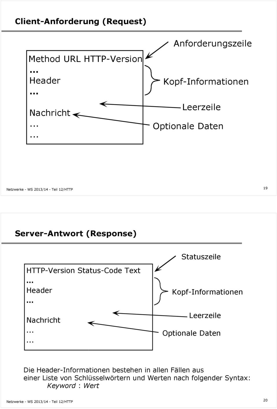 Statuszeile HTTP-Version Status-Code Text Header Nachricht.