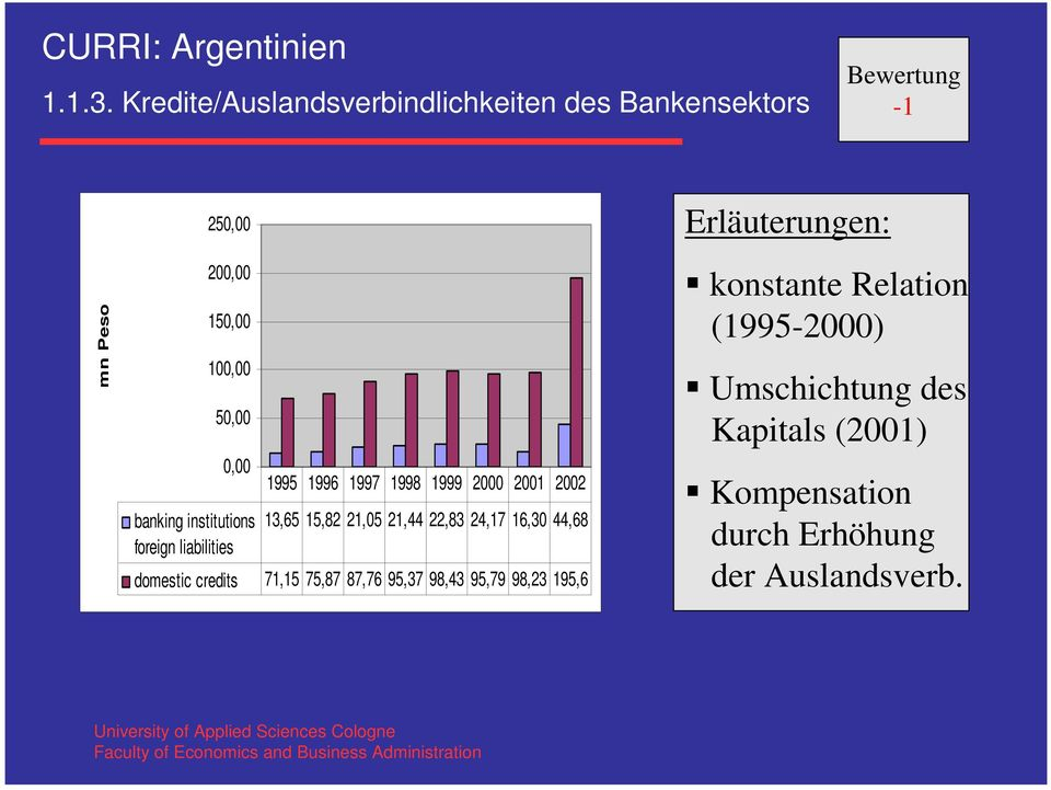 banking institutions foreign liabilities 1995 1996 1997 1998 1999 2000 2001 2002 13,65 15,82 21,05