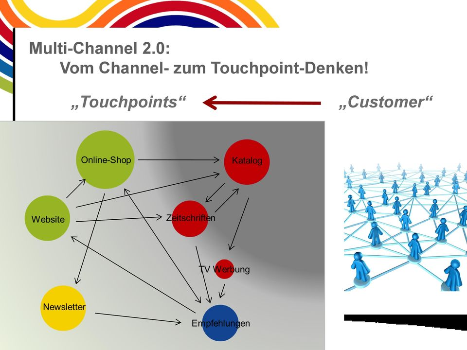 e-shop Touchpoints Digital Website APPs Customer