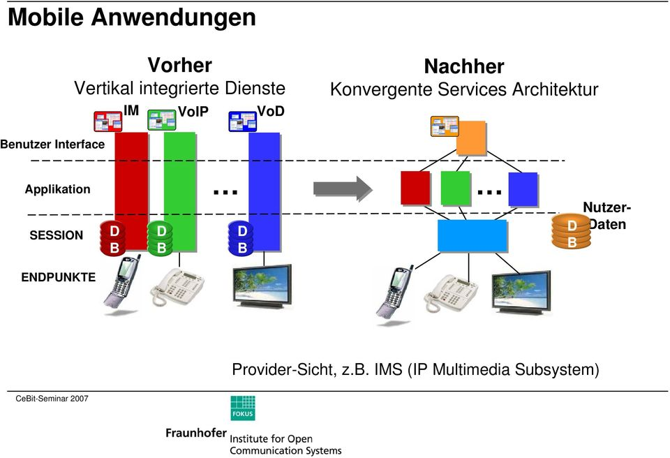 Interface Applikation SESSION D B D B D B D B Nutzer- Daten