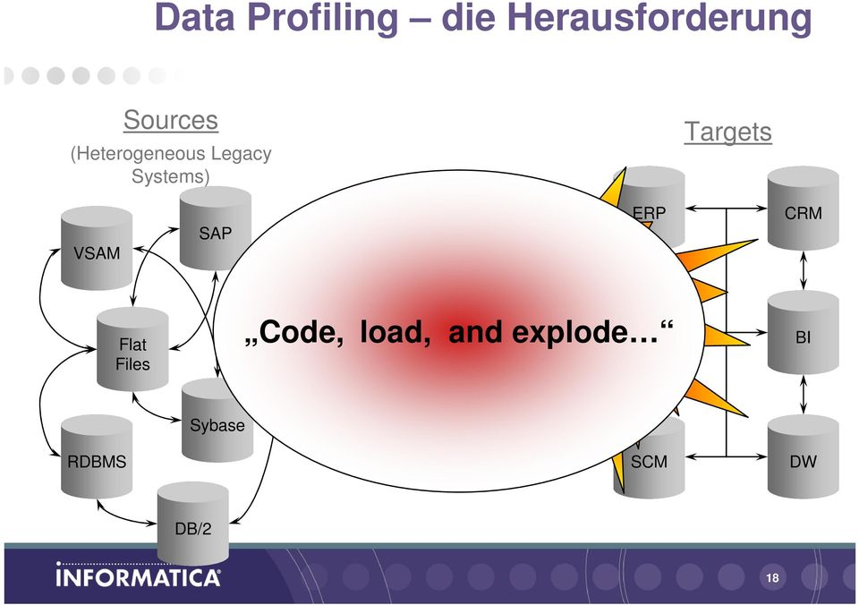 ERP CRM Flat Files Oracle Code, Analyzing load, /
