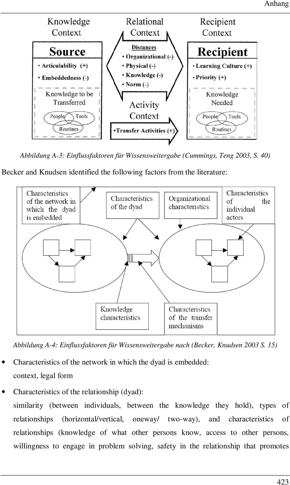 15) Characteristics of the network in which the dyad is embedded: context, legal form Characteristics of the relationship (dyad): similarity (between individuals, between