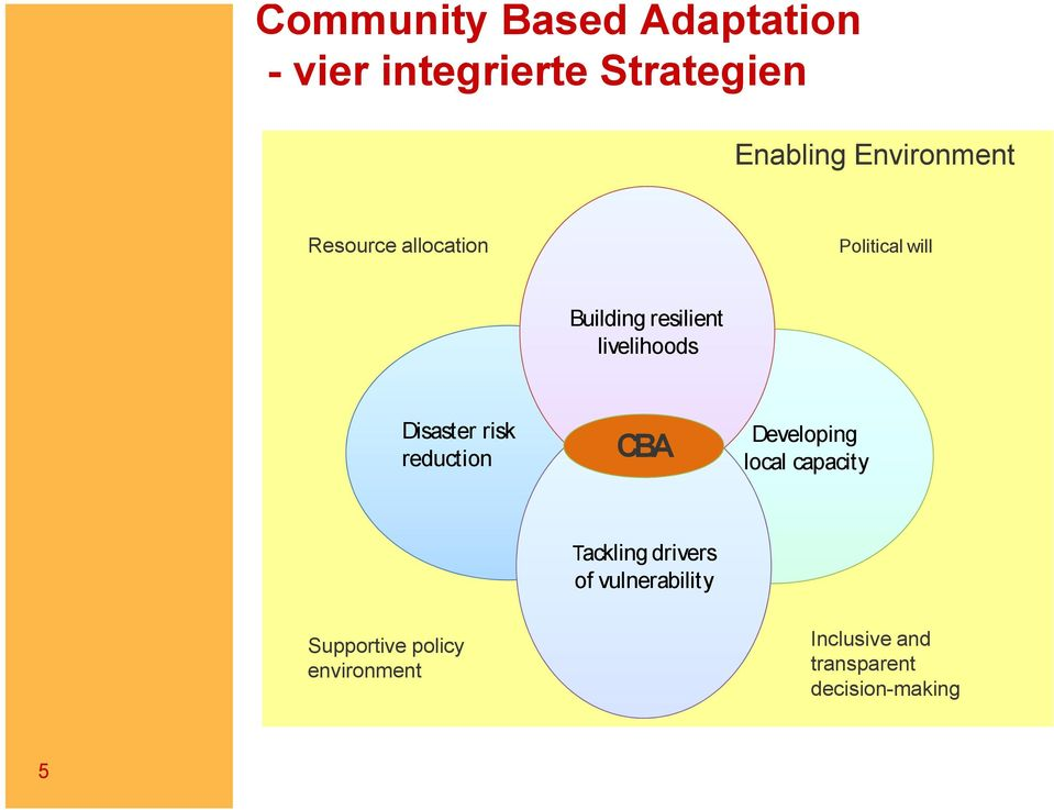 livelihoods Disaster risk reduction CBA Developing local capacity Tackling