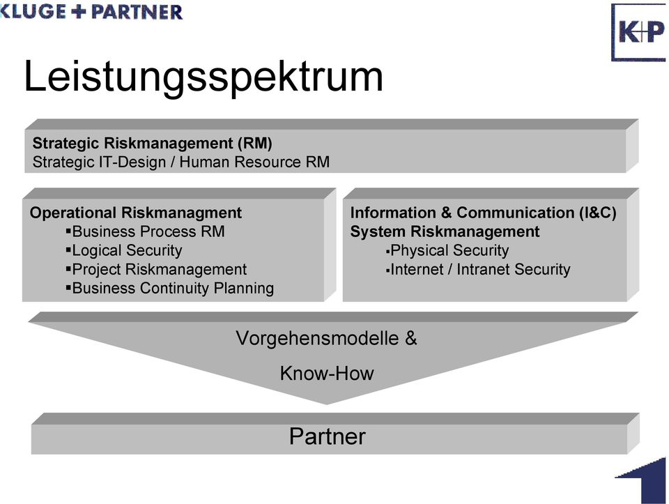 Riskmanagement Business Continuity Planning Information & Communication (I&C) System