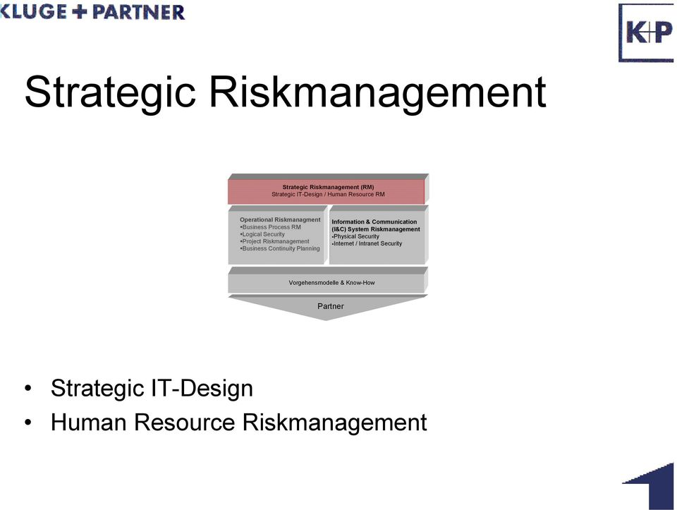 Continuity Planning Information & Communication (I&C) System Riskmanagement Physical Security