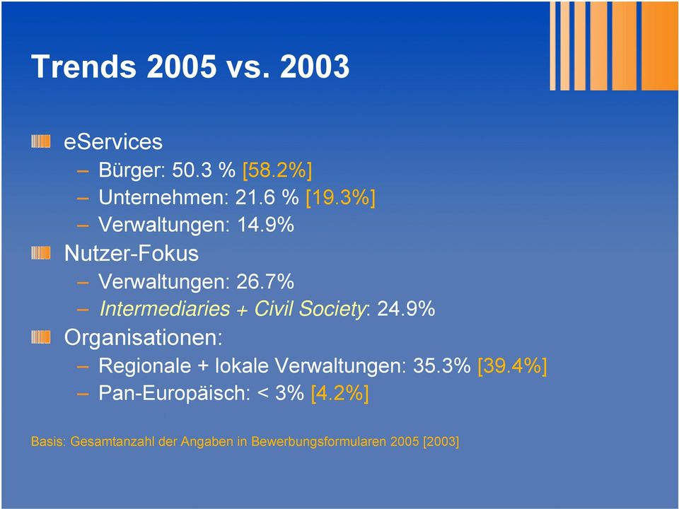 7% Intermediaries + Civil Society: 24.