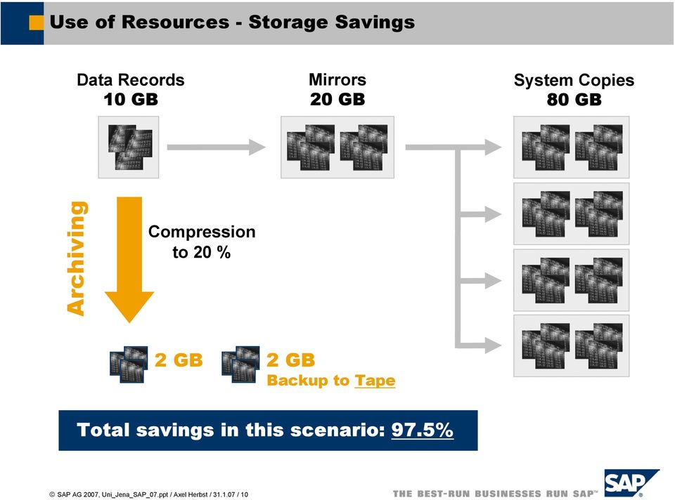 20 % 2 GB 2 GB Backup to Tape Total savings in this