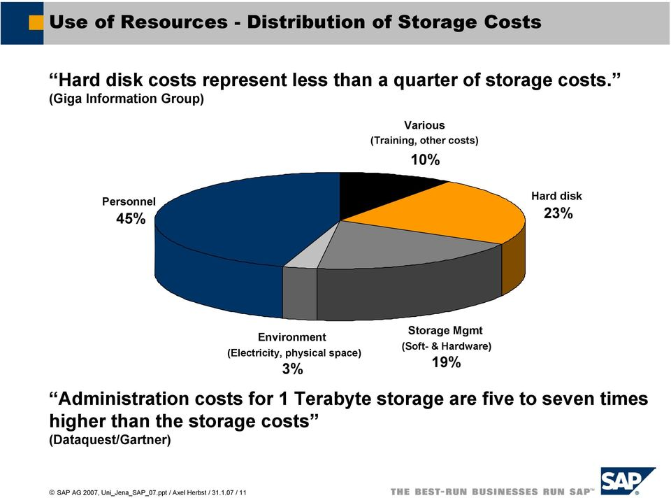 physical space) 3% Storage Mgmt (Soft- & Hardware) 19% Administration costs for 1 Terabyte storage are five to