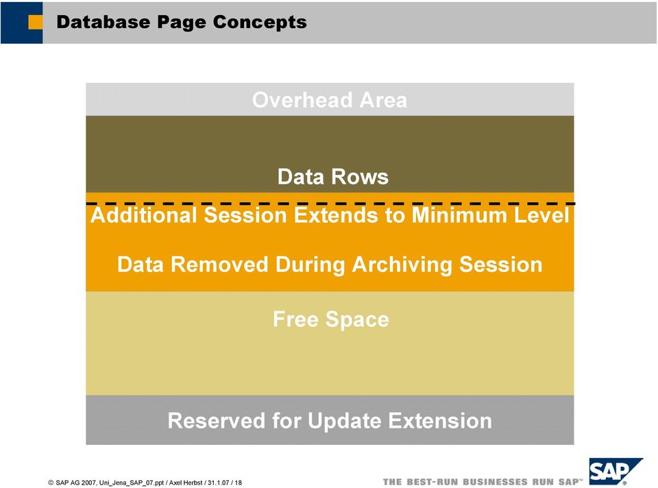 Archiving Session Free Space Reserved for Update