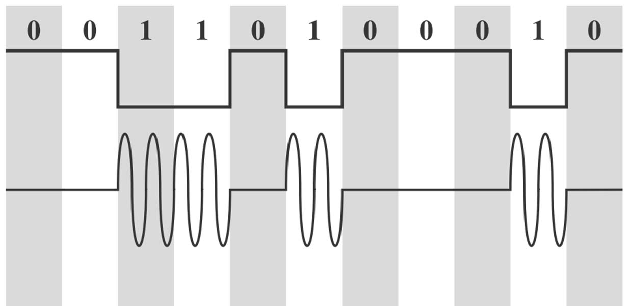 Amplitude Shift Keying (ASK) Formal: Signal s(t) für Carrier