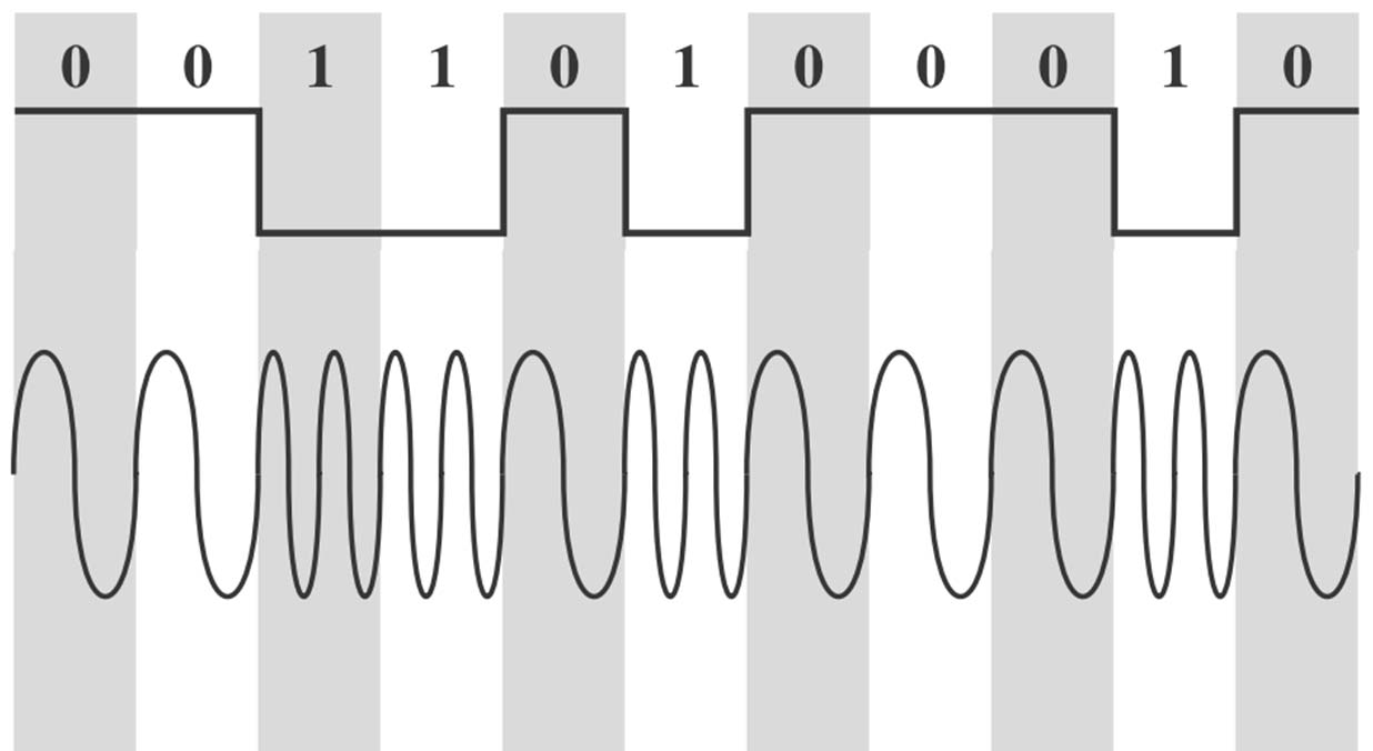 Binary Frequency Shift Keying (BFSK) Formal: Signal s(t) für Carrier Frequenz Frequenzen f