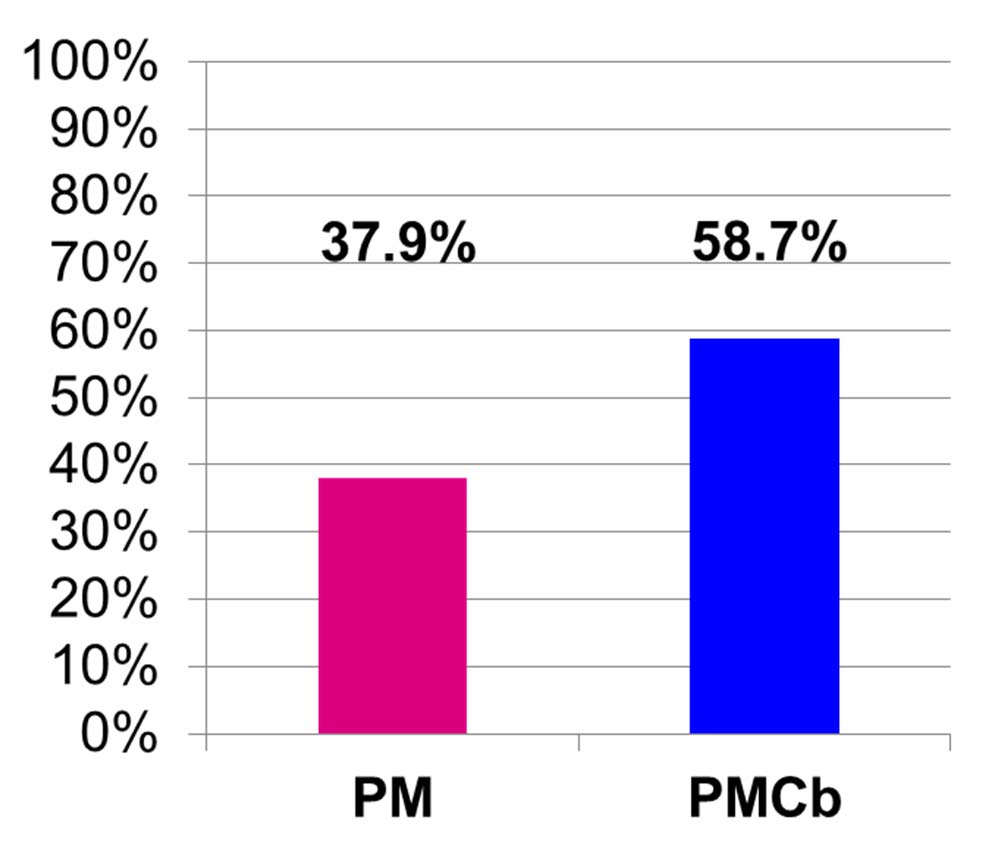 pcr Rates by Subtype TNBC ypt0 ypn0