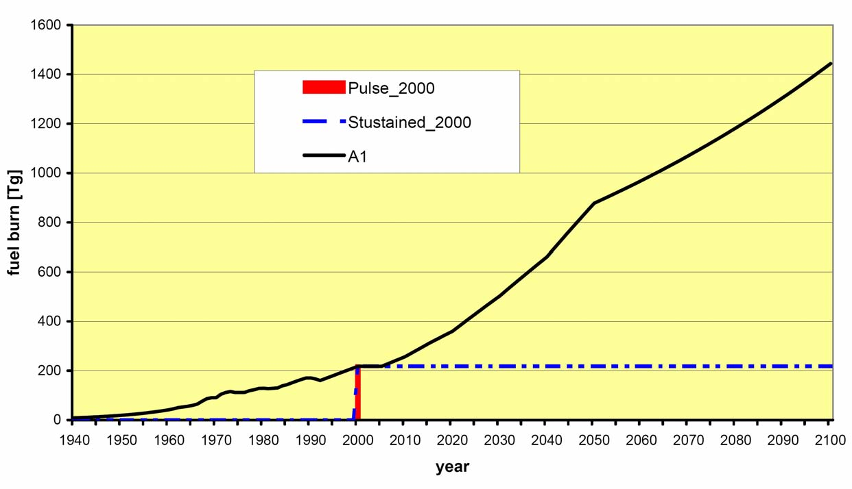 Pulse and sustained emissions Pulse_2000: Aviation emissions only in