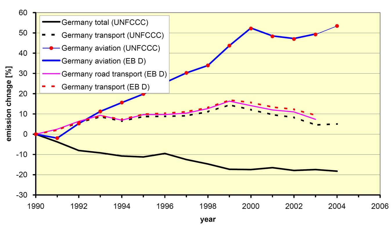 Change of German equivalent CO 2 emissions relative to 1990 Kyoto