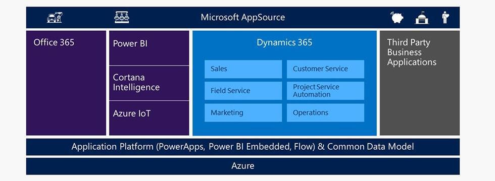 Common Data Model, PowerApps & Flow: