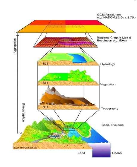 Scales in Hydrology Picture taken from: