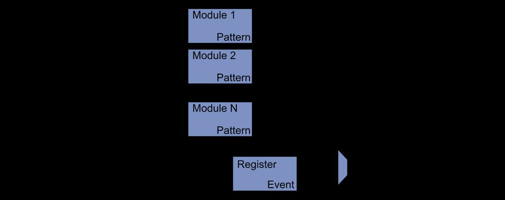 FPGA Approach Parallel Structure N Modules