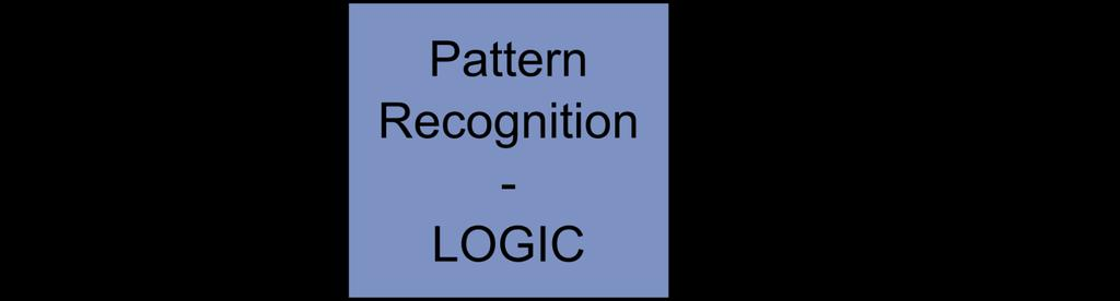 The Ideas behind an FPGA Approach Treat the Pattern Recognition as logic unit
