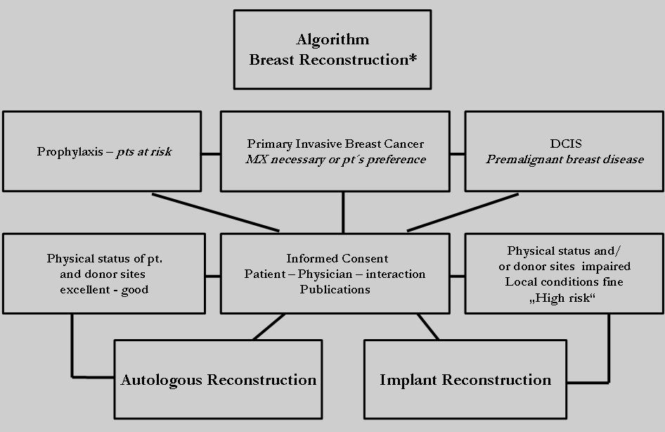 Algorithm of Breast Reconstruction