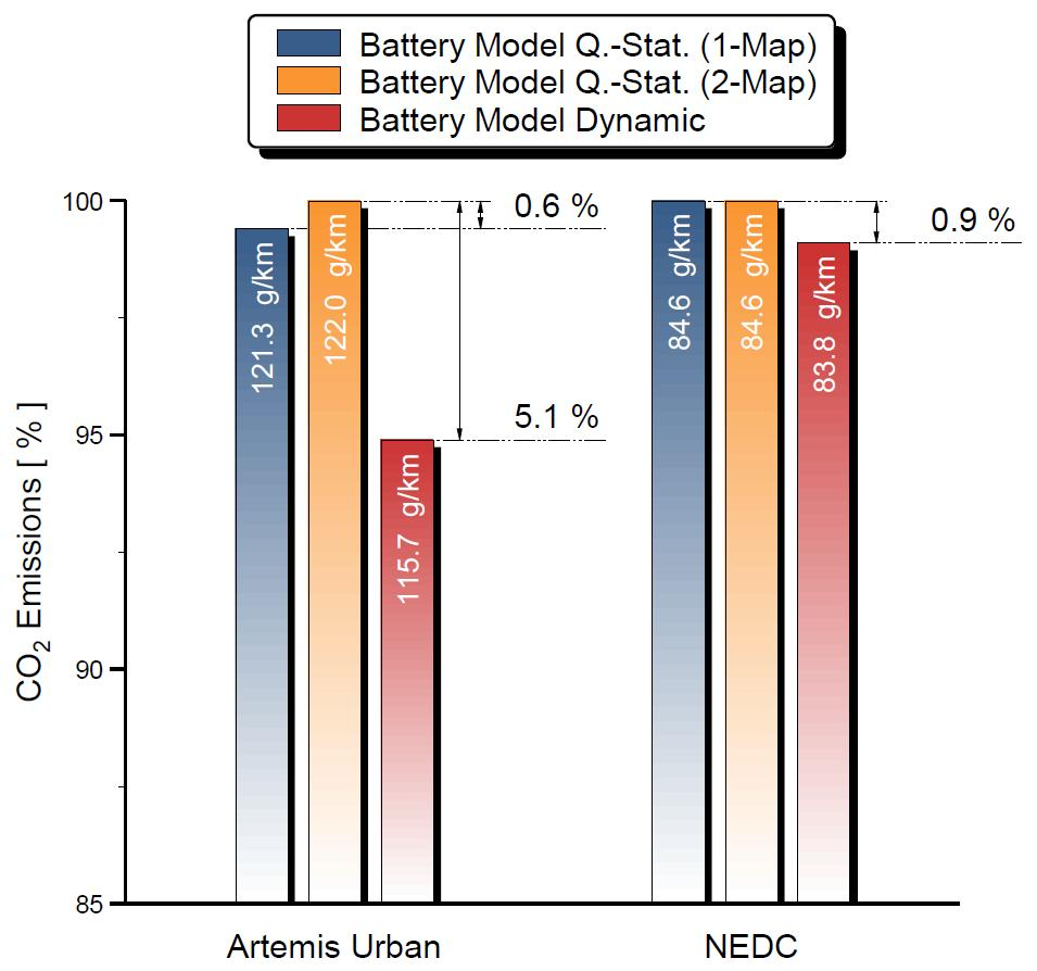 Comsumption results with battery models Moderate differences in quasi-static NEDC vs.