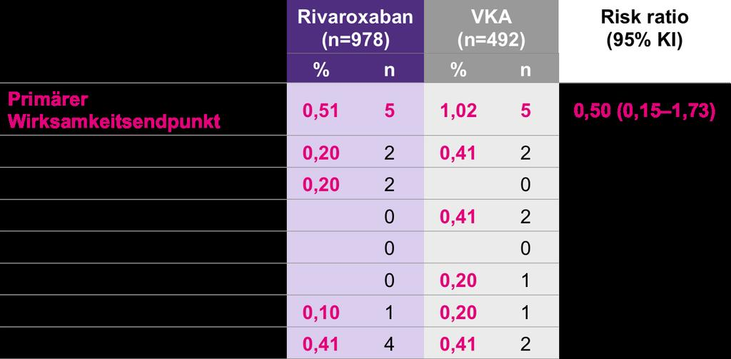 Kardioversion: Rivaroxaban