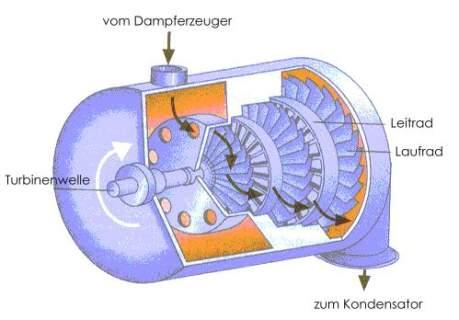 Basics of Electrical Power Generation Konventionelle Kraftwerke - PDF