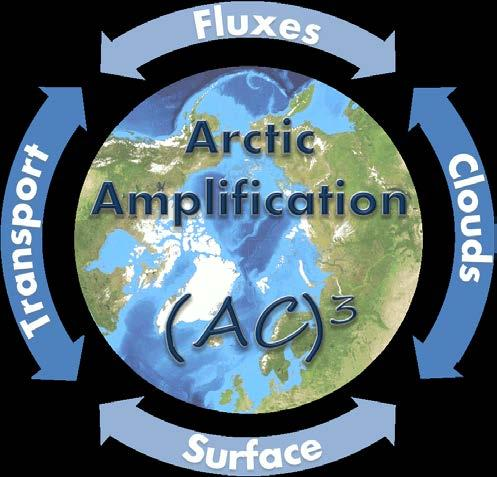 Amplification: Climate Relevant Atmospheric