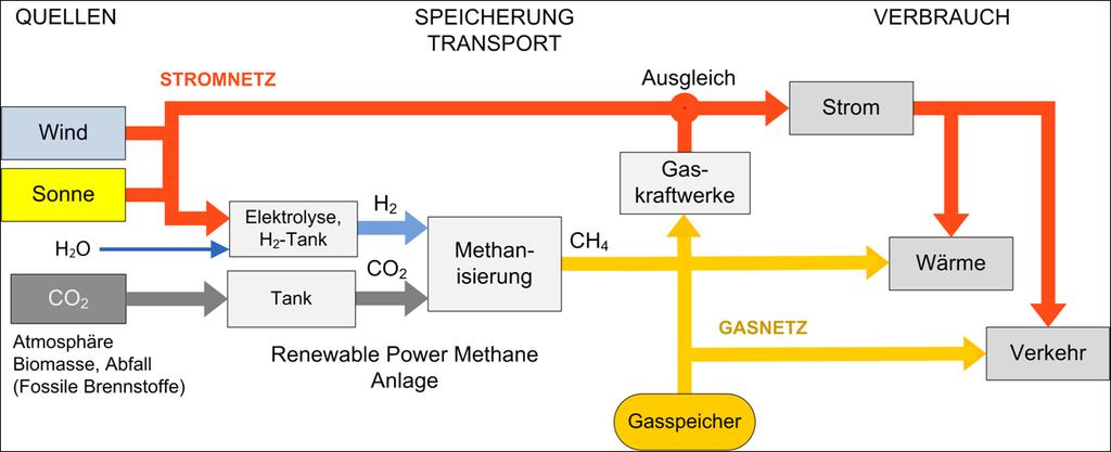TRANSPORT Balancing Gas Power Stations Electricit y Heat