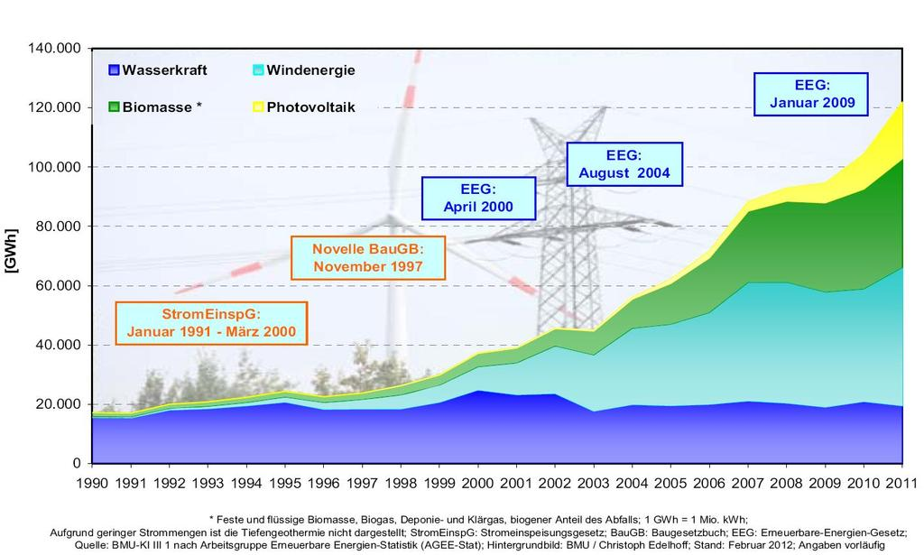 Development of electricity generation form