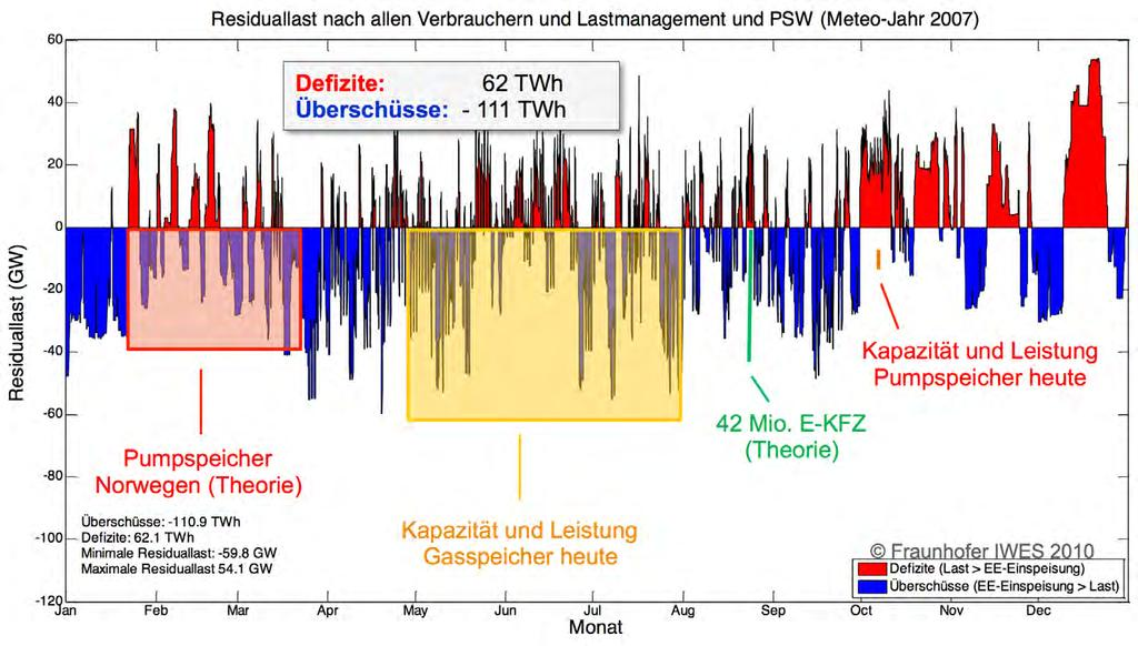 Speicher im Größenvergleich Total residual load (with load management and pump storage) in the year 2050, based on data from the meteorological