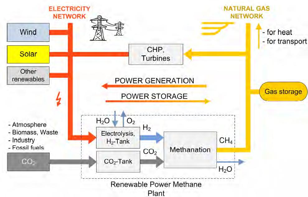 energy storage by linking the power grid with natural gas