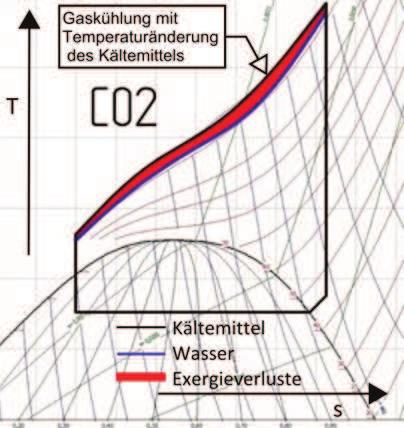 CO2 Wärmepumpen -