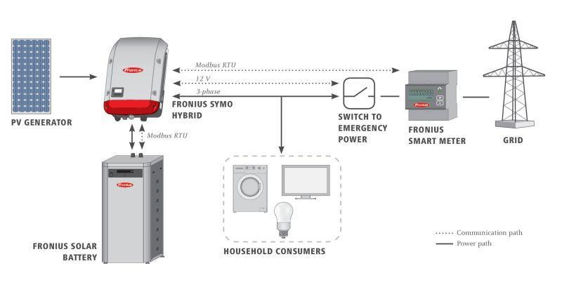 Daten: 1. Fronius Energy Package Lithium (LiFePO4)-System mit 4.5, 6, 7.5, 9, 10.