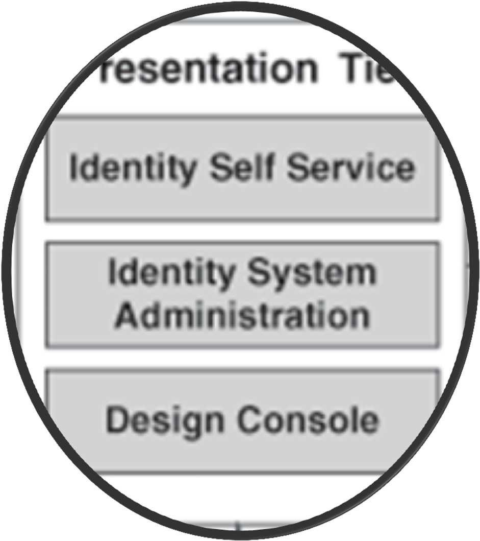 Presentation Tier: Komponenten Oracle Identity Self Service Oracle