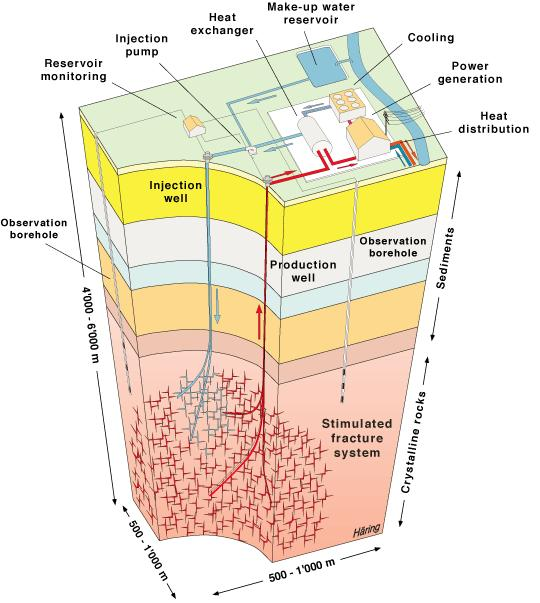 Geothermische Systeme Hydrothermal Bohrtiefen 2.
