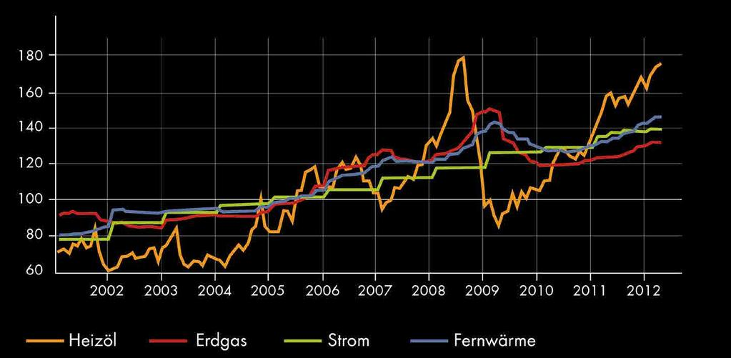 % % 1992 Year Datum Energy costs for end users. Indexed price trend for Germany. Prices in 2005 defined to 100%.