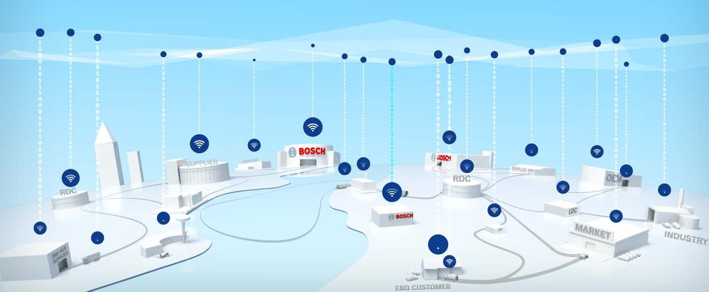 Bosch Ambition and Industry 4.0 Offering Connected & Integrated Solutions along the Entire Value Stream i4.