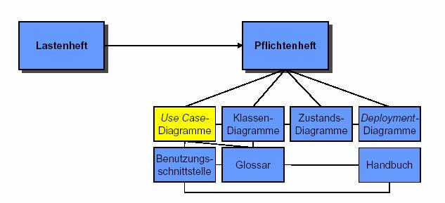Systemanalyse in UML Use Case