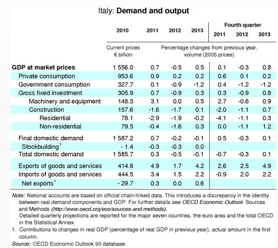 OECD Economic Outlook No. No. 90 90 vom vom 28. 28. November 2011 Italy s economic recovery has lost momentum.