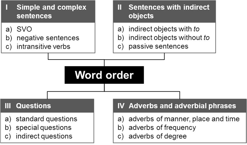 Word order Word order is important in English. The word order for subjects, verbs and objects is normally fixed.