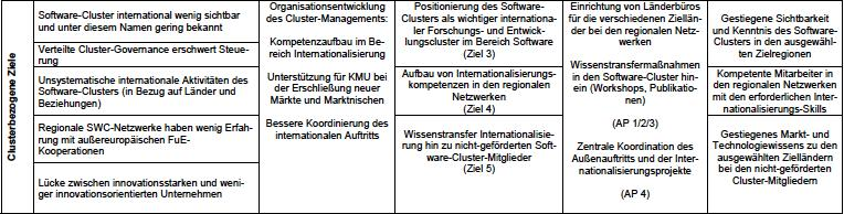 Software-Cluster Analyse