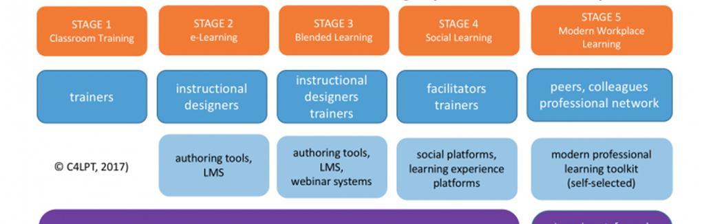 5 Stages of Workplace Learning (Hart 2017) Quelle:
