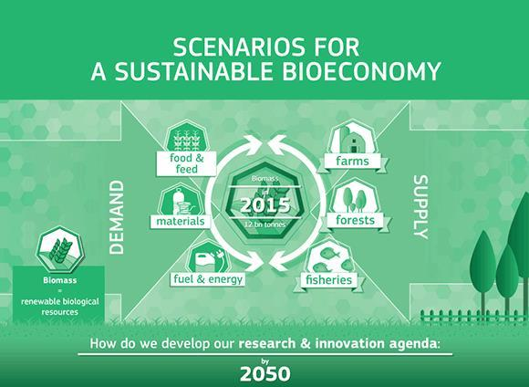 "SCAR FORESIGHT PROZESS Konferenzen: ""Sustainable Agriculture, Forestry and Fisheries in the Bioeconomy - A Challenge for Europe Oktober 2015 www.ec.europa."