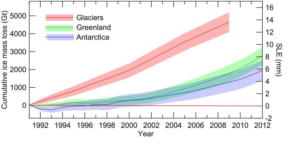 Contribution to sea level rise in 1993-2010 Ocean warming: 38% Changes in glaciers: 28% Greenland ice sheet: 10% Antarctic ice sheet: 10% Land water storage